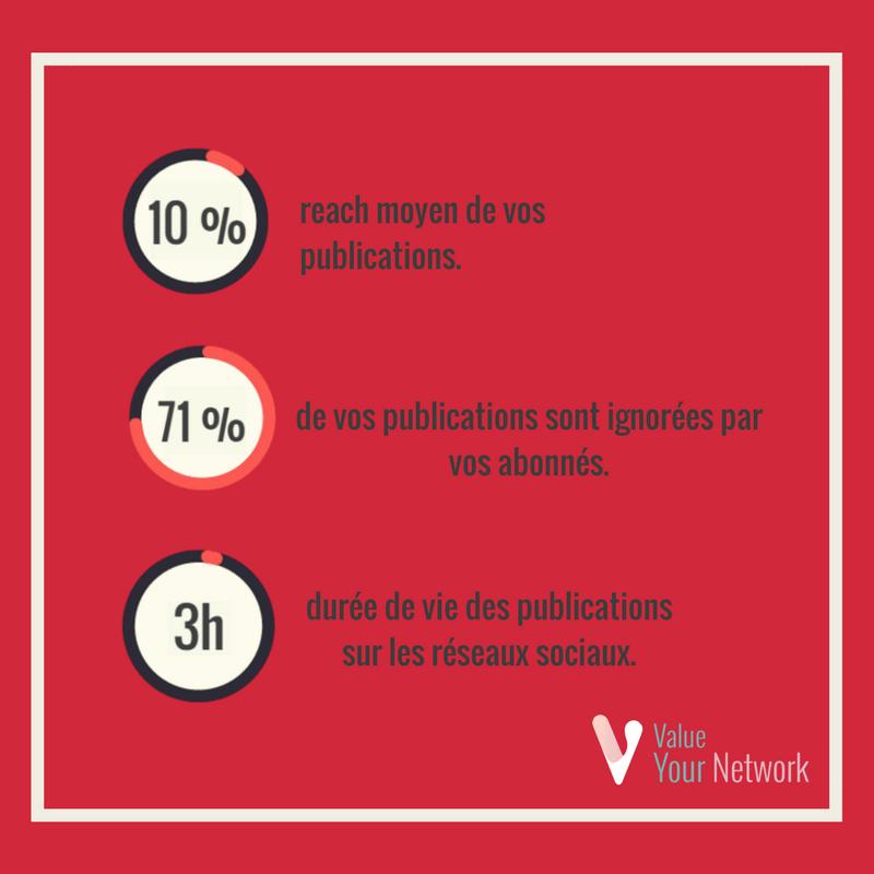 Statistiques visuels publications RS et Stats Reach et publications RS (1)